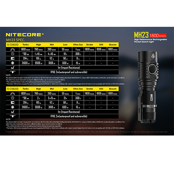 Linterna LED Nitecore 1800 lúmenes Recargable USB MH23- Image 6