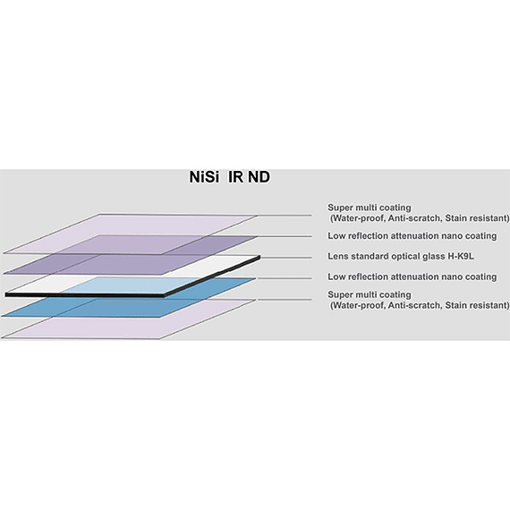 Filtro NiSi PRO Nano Soft IR GND16 (1,2) 4 pasos 100mm- Image 4