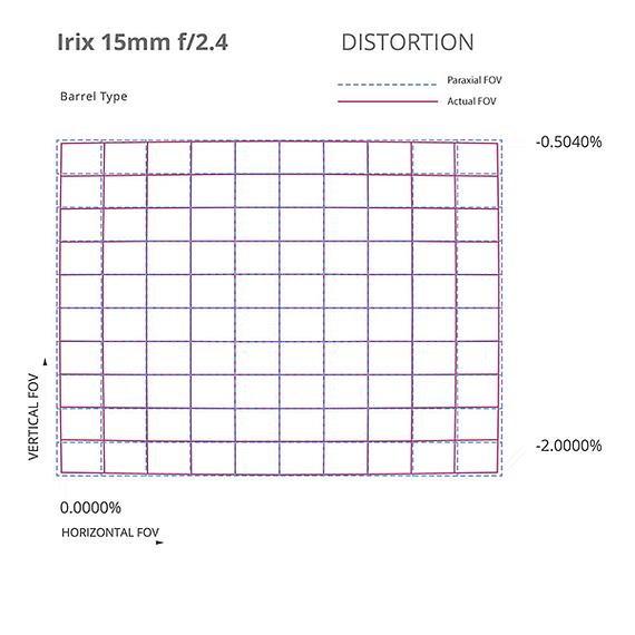 Lente Irix Lens 15mm F/2.4 Blackstone para Nikon- Image 17