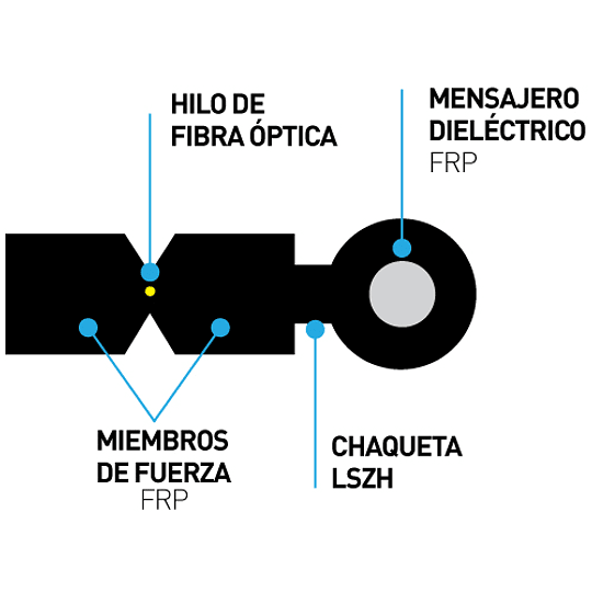 Fibra óptica drop de 1 hilo figura 8  monomodo G.657.A1 LSZH con mensajero 2 FRP - 1500 mts