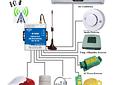Control Remoto 3G relé interruptor automático S130