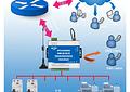 Sistema de Control Remoto GSM 3G SMS con 8 Salidas de Relé RTU 5022