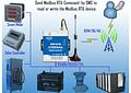 Sistema de Adquisición y Trasferencia de Datos Remoto  GSM/GPRS/3G/ IOT M2M Modem DTU (3G 850/1900) RS485 D223C