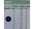 BOQUILLA BURBUJEADORA RAIN BIRD AJUSTABLE DE CIRCULO COMPLETO