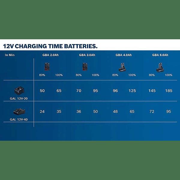 Bateria 12V 2.0Ah BOSCH