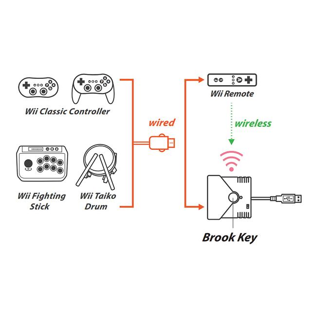 Brook Super Converter Wii WiiU Switch PS4 a Switch PS4 PC
