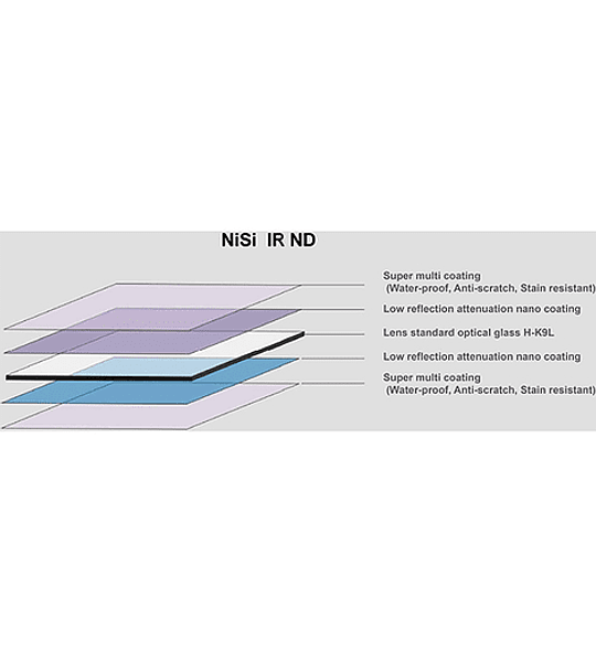 Filtro PRO Nano Soft IR GND8 (0,9) 3 pasos 150mm
