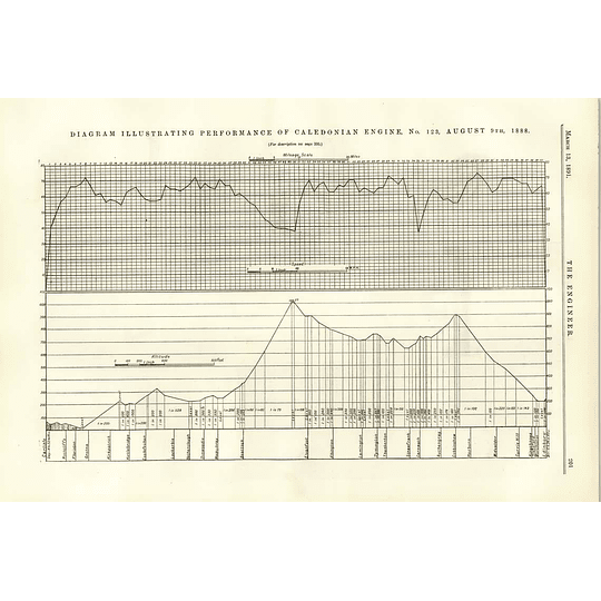 1891 Performance Of Caledonian Engine Number 123 Diagram Graph