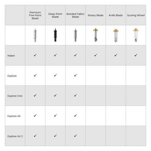 Cricut - Knife Blade con carcasa