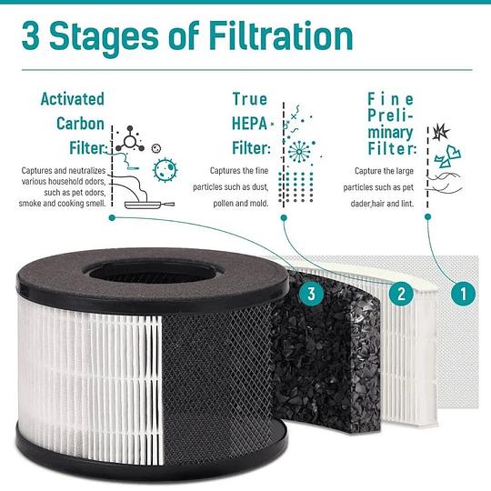 Filtro purificador aire Hogar-Oficina Partu