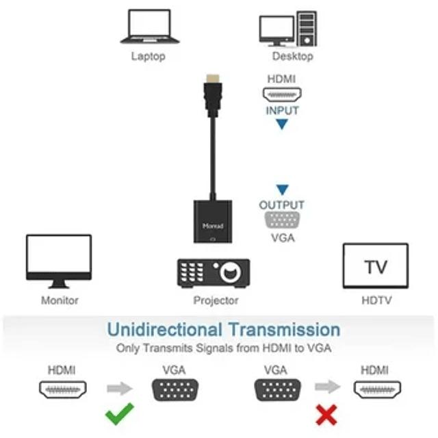 HDMI a Video VGA con Audio