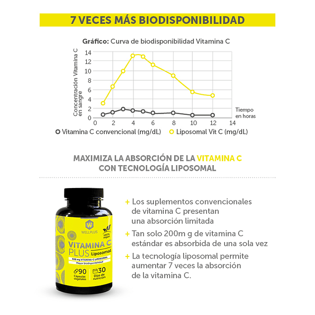 Vitamina C Plus Liposomal 90 cápsulas  Wellplus