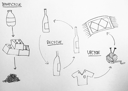 ¿Cuál es la diferencia entre recycle, upcycle y downcycle?