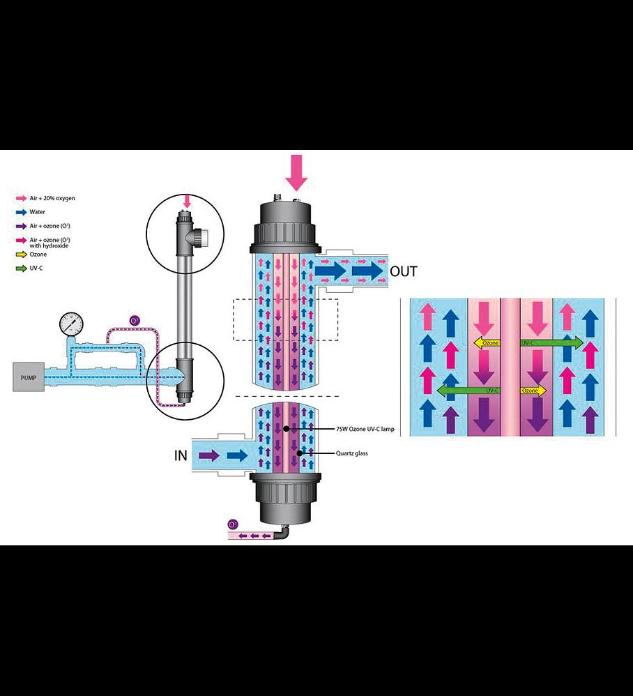 UV-C Ozonator