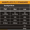 Linterna frontal HL26R Fenix - 450 lúmenes