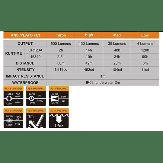 Linterna Frontal HM50R (Recargable) Fenix - 500 lúmenes