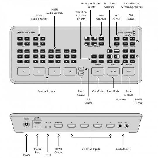 Blackmagic Design ATEM Mini Pro HDMI Live Stream Switcher - Image 4