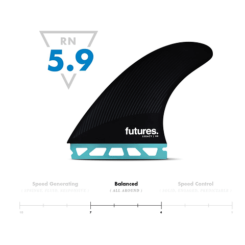 R8 Legacy Series - Future Fins